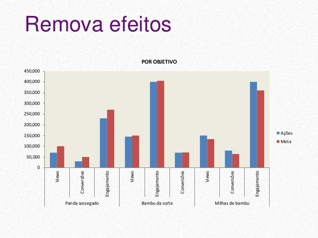 Campanha Objetivo Período Ações Investimento Meta Panda sossegado Views jan/15 70K $30K -30% Conversões 30K $35K -40% Enga...