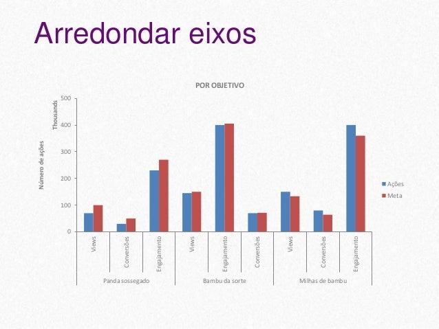 Campanha Período Objetivo Ações Investimento Meta Panda sossegado jan/15 Views 70K $30K -30% Conversões 30K $35K -40% Enga...