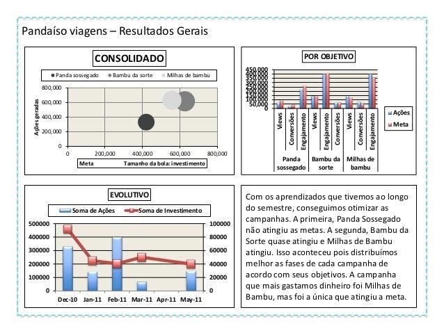 Análise da Audiência Foca Fitness - 5,000 10,000 15,000 20,000 25,000 1 2 3 4 5 6 7 Presença Check in