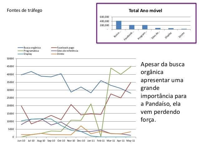 T-Rextaurante Análise das promoções 95.2 % 95.0 % 91.4 % 91.1 % 90.5 % Retorno Investimento 1º semestre 2º semestre 0% 5% ...