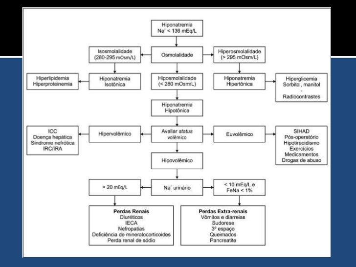 Hiponatremia<br />Déficit de sódio mEq/L=ACT normal x (130 – Pna atual)<br />Exemplo:<br />♀ 60kg, Na+=120mEq/L -> <br />D...