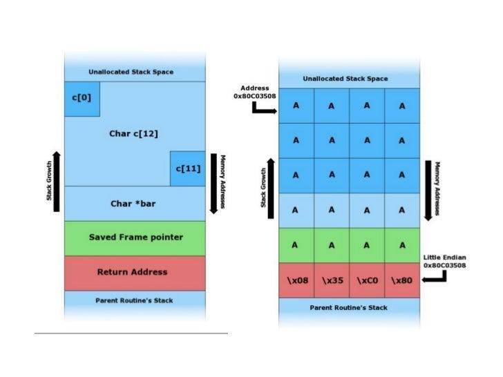 EXEMPLO 3Buffer OverFlow com escritade dados no endereço deretorno e execução decomandos arbitrários