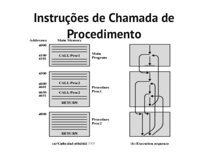 Instruções de Chamada de      Procedimento