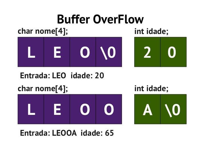 Buffer OverFlowchar nome[4];              int idade;  L      E      O 0         2 0Entrada: LEO idade: 20char nome[4];    ...