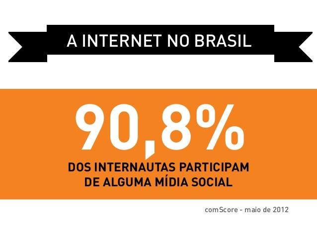 a internet no Brasil90,8%dos internautas participam  de alguma mídia social                   comScore - maio de 2012