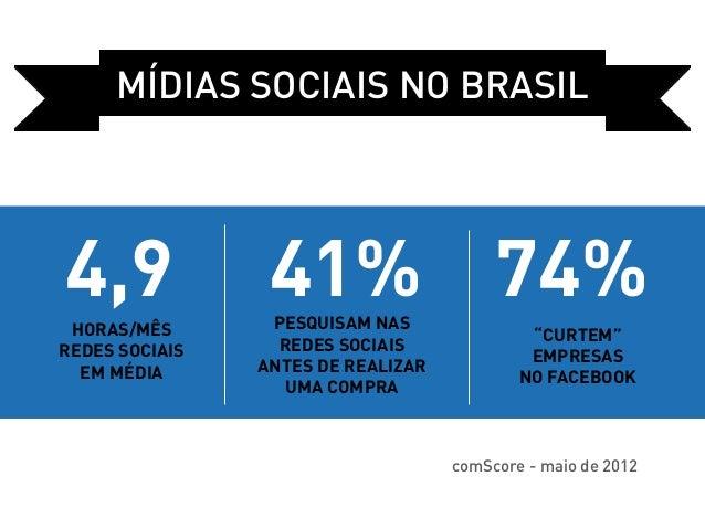 Mídias sociais no Brasil4,9              41% 74%                 pesquisam nas horas/mês                                  ...
