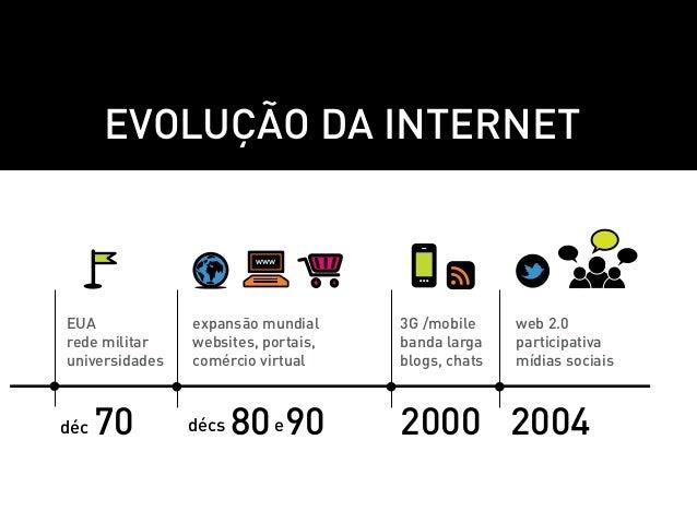 Evolução da internet                        wwwEUA             expansão mundial     3G /mobile     web 2.0rede militar    ...