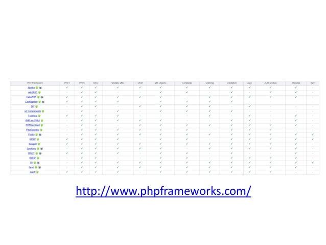http://en.wikipedia.org/wiki/Comparison_of_web_appl ication_frameworks#PHP_2