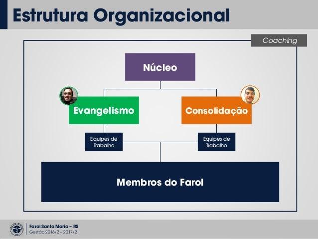 Farol Santa Maria – RS Gestão 2016/2 – 2017/2 Estrutura Organizacional Coaching Membros do Farol Evangelismo Consolidação ...