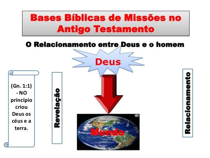Bases Bíblicas de Missões no Antigo Testamento<br />O Relacionamento entre Deus e o homem<br />Deus<br />(Gn. 1:1) - NO pr...
