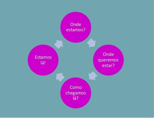 PROGRAMA DE INSERÇÃO DO PLANEJAMENTO EM 10 ETAPAS Criei uma metodologia para o planejamento para que seja mais simplificad...