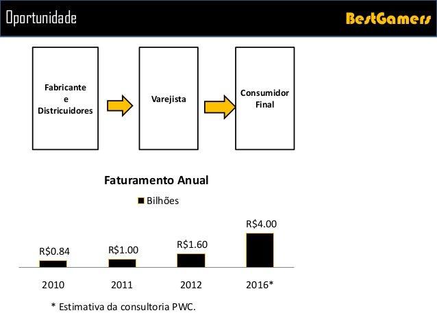 BestGamersBestGamers R$0.84 R$1.00 R$1.60 R$4.00 2010 2011 2012 2016* Faturamento Anual Bilhões * Estimativa da consultori...