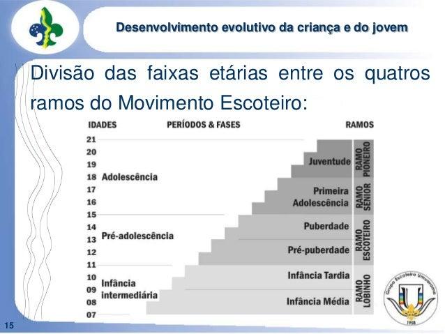 15Desenvolvimento evolutivo da criança e do jovemDivisão das faixas etárias entre os quatrosramos do Movimento Escoteiro: