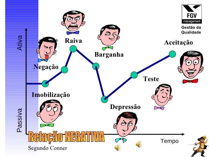 Tempo Passiva Ativa Relação NEGATIVA Segundo Conner Barganha Aceitação Depressão Teste Imobilização Raiva Negação Gestão d...
