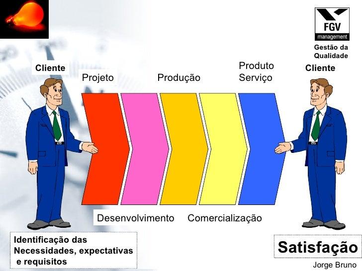 Jorge Bruno Projeto Desenvolvimento Produção Comercialização Produto Serviço Identificação das Necessidades, expectativas ...