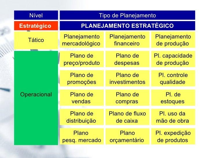 Tipo de Planejamento Nível PLANEJAMENTO ESTRATÉGICO Estratégico  Tático Planejamento de produção   Operacional Pl. capacid...