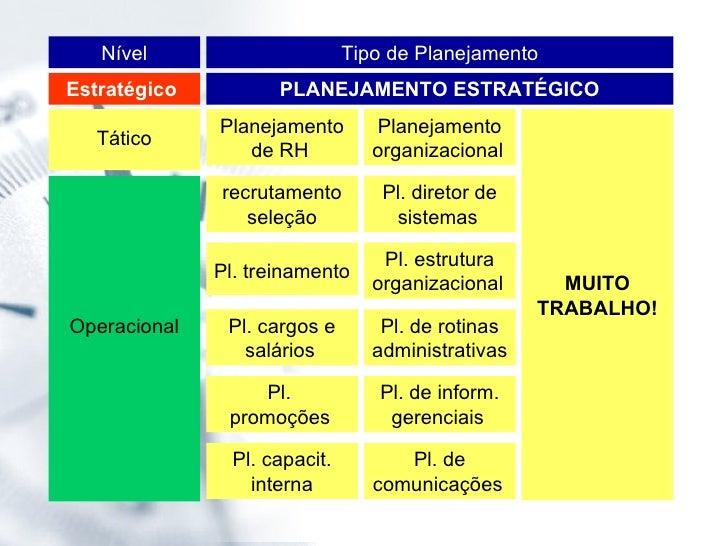 Tipo de Planejamento Nível PLANEJAMENTO ESTRATÉGICO Estratégico  Tático Operacional Planejamento organizacional   Pl. dire...