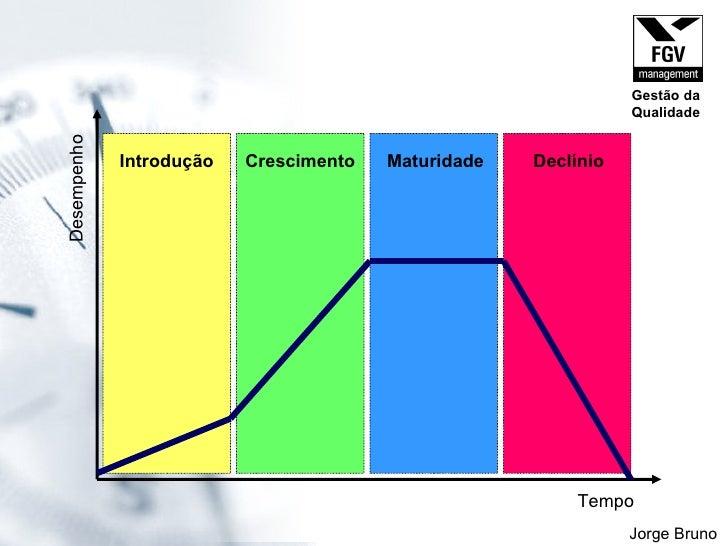 Tempo Desempenho Jorge Bruno Introdução Crescimento Maturidade Declínio Gestão da Qualidade