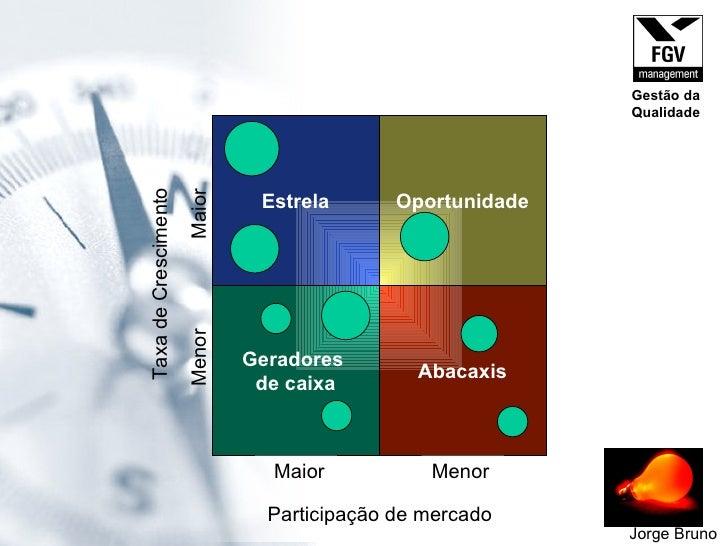 Geradores  de caixa Abacaxis Estrela Oportunidade Participação de mercado Maior Menor Taxa de Crescimento Menor  Maior Jor...