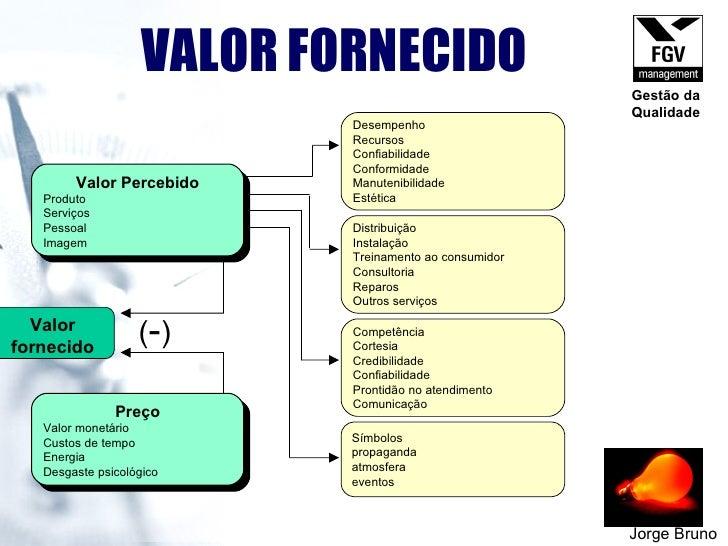 VALOR FORNECIDO Jorge Bruno Valor fornecido ( - ) Valor Percebido Produto  Serviços  Pessoal  Imagem  Preço Valor monetári...