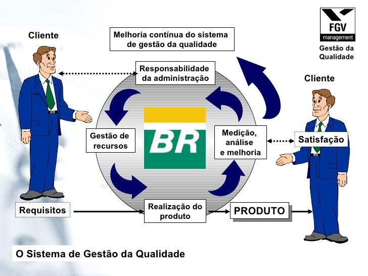 Responsabilidade  da administração Gestão de  recursos Realização do produto Medição,  análise  e melhoria PRODUTO Melhori...