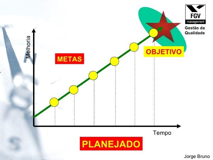 Tempo Melhoria METAS OBJETIVO PLANEJADO Jorge Bruno Gestão da Qualidade