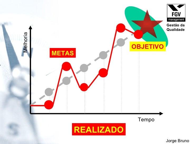 Tempo Melhoria METAS REALIZADO OBJETIVO Jorge Bruno Gestão da Qualidade
