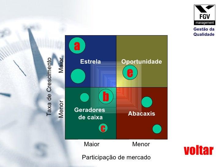 Geradores  de caixa Abacaxis Estrela Oportunidade Participação de mercado Maior Menor Taxa de Crescimento Menor  Maior e a...