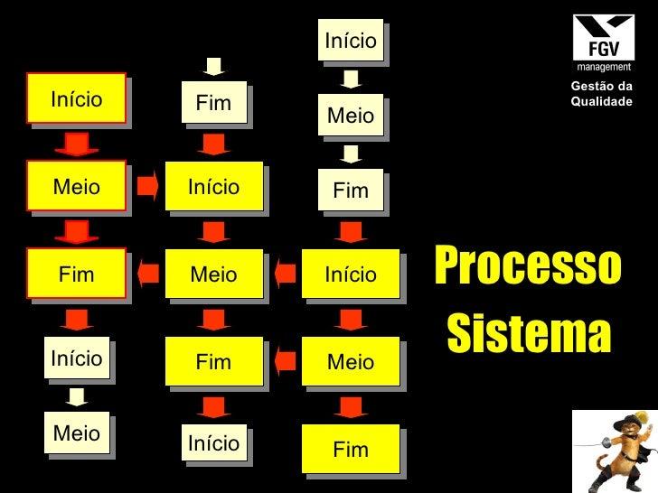 Fim Início Meio Fim Início Início Meio Processo Sistema Início Meio Fim Início Meio Fim Início Meio Fim Gestão da Qualidade