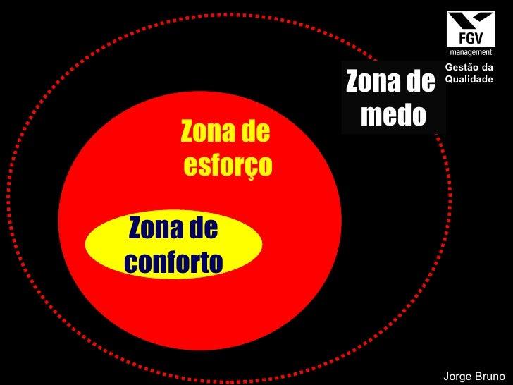Zona de conforto Jorge Bruno Zona de  esforço Zona de  medo Gestão da Qualidade