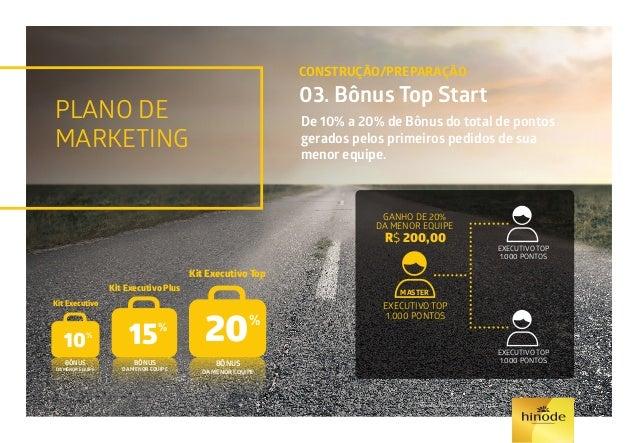 PLANO DE MARKETING CONSTRUÇÃO/PREPARAÇÃO 04. Bônus Linear PATROCÍNIO PESSOAL 2º AO 5º NÍVEL R$ 200,00 à R$ 10,00 R$ 20,00 ...