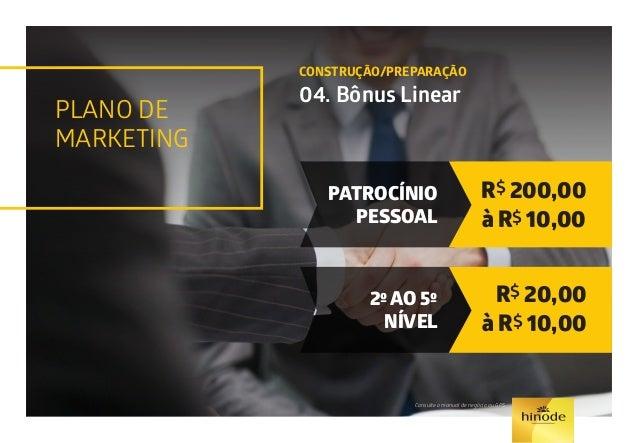 PLANO DE MARKETING LIBERDADE/RENDA RESIDUAL 05. Bônus Atividade Ganhos até o 9º Nível Para cada pessoa ativa na sua equipe...