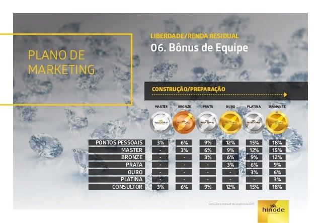 PLANO DE MARKETING LIBERDADE/RENDA RESIDUAL 06. Bônus de Equipe LIBERDADE/CONSTRUÇÃO RESIDUAL - ESTILO DE VIDA Consulte o ...