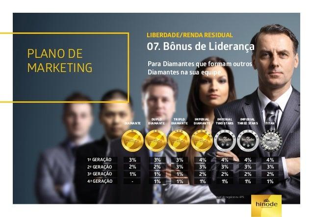 PLANO DE MARKETING LIBERDADE/RENDA RESIDUAL 08. Bônus de Participação A Hinode reserva 2% do faturamento em pontos válidos...