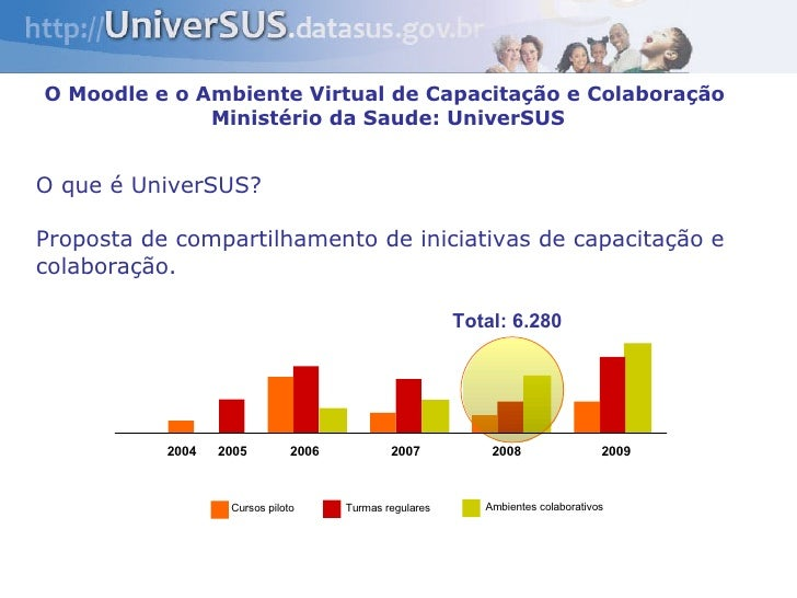 O Moodle e o Ambiente Virtual de Capacitação e Colaboração  Ministério da Saude: UniverSUS O que é UniverSUS? Proposta de ...