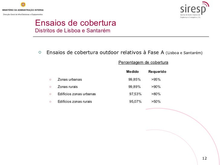 Ensaios de cobertura Distritos de Lisboa e Santarém <ul><li>Ensaios de cobertura outdoor relativos à Fase A  (Lisboa e San...