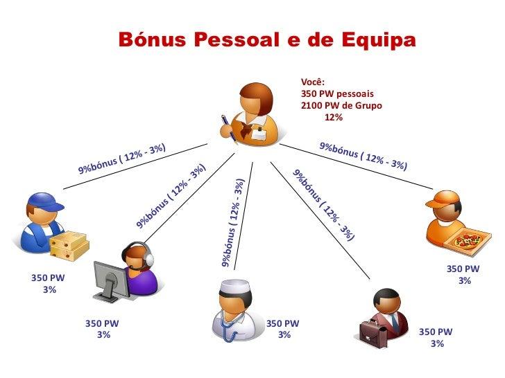 Bónus Pessoale de Equipa<br />Você:<br />350 PW pessoais<br />2100 PW de Grupo<br />          12%<br />9%bónus ( 12% - 3%)...