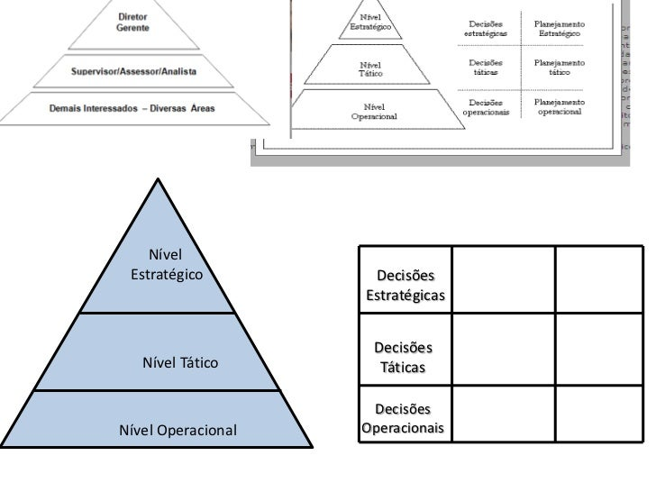Nível<br /> Estratégico<br />Decisões <br />Estratégicas<br />Decisões <br />Táticas<br />Nível Tático<br />Decisões Opera...