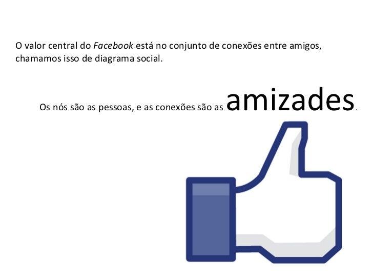 O valor central do  Facebook  está no conjunto de conexões entre amigos, chamamos isso de diagrama social.  Os nós são as ...