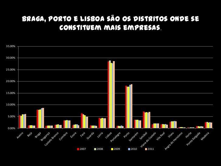 Braga, Porto e Lisboa são os distritos onde se                  constituem mais empresas.35.00%30.00%25.00%20.00%15.00%10....