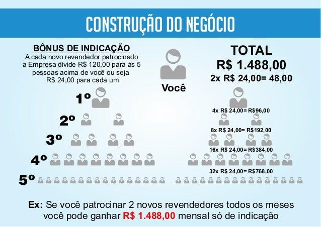 BÔNUS DE INDICAÇÃO A cada novo revendedor patrocinado a Empresa divide R$ 120,00 para às 5 pessoas acima de você ou seja R...