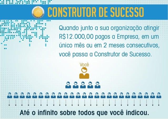 Quando junto a sua organização atingir R$12.000,00 pagos a Empresa, em um único mês ou em 2 meses consecutivos, você passa...