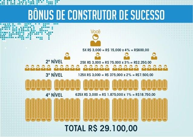 Bônus de Construtor de sucesso Você 2º NÌVEL 3º NÌVEL 4º NÌVEL TOTAL R$ 29.100,00 5X R$ 3,000 = R$ 15,000 x 4% = R$600,00 ...