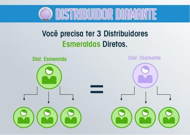 Você precisa ter 3 Distribuidores Esmeraldas Diretos. Dist. Esmeralda Dist. Diamante = Distribuidor DiamanteDistribuidor D...