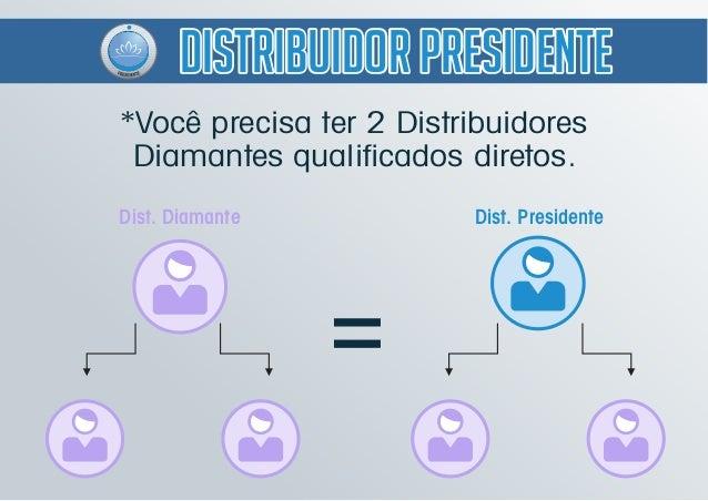 Dist. Presidente = Dist. Diamante *Você precisa ter 2 Distribuidores Diamantes qualificados diretos. Distribuidor President...