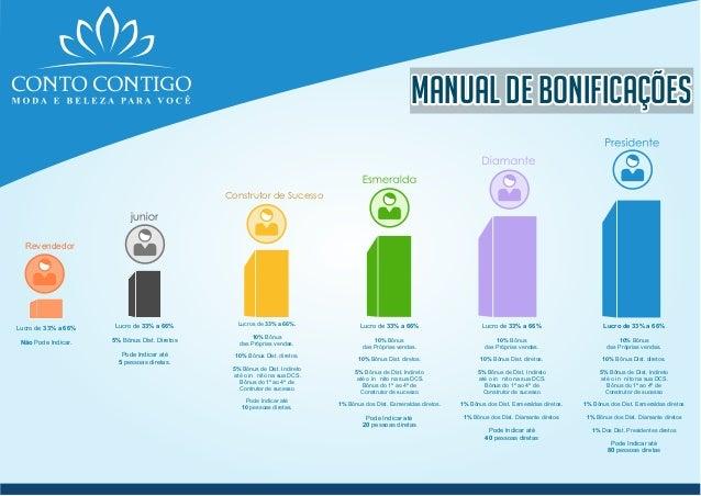 MANUAL DE BONIFICAÇÕESMANUAL DE BONIFICAÇÕESMANUAL DE BONIFICAÇÕES Lucro de 33% a 66% 5% Bônus Dist. Diretos Pode Indicar ...