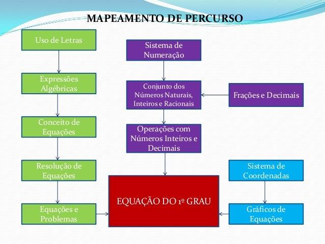 Sistema deNumeraçãoConjunto dosNúmeros Naturais,Inteiros e RacionaisOperações comNúmeros Inteiros eDecimaisEQUAÇÃO DO 1º G...