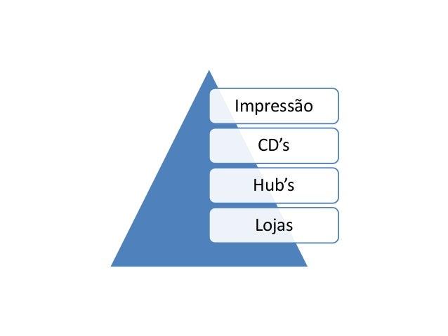 Impressão CD's Hub's Lojas
