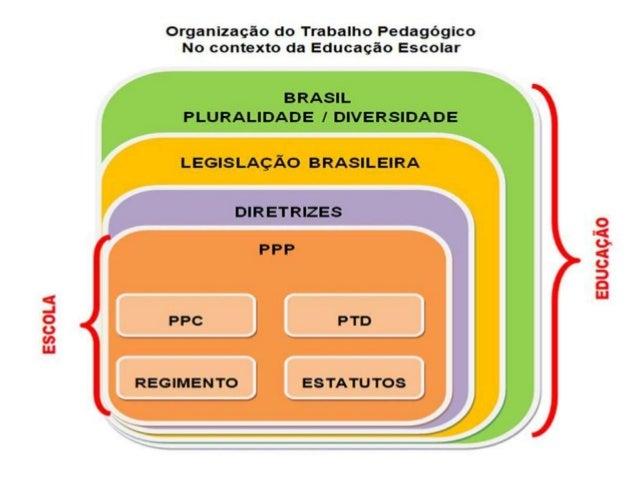 • A dimensão pedagógica da função do gestor escolar pressupõe fortalecer os espaços educativos como lócus de diálogo inter...