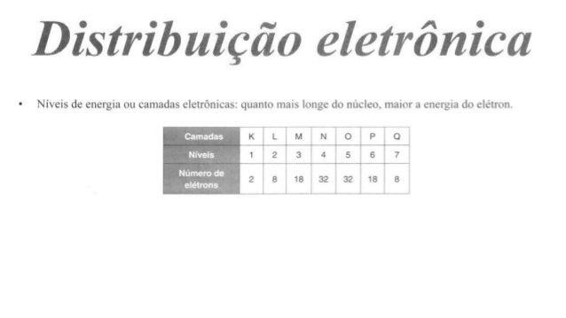 CARBONO: tem 12 elétrons, a distribuição fica>> 1s²,2s²,2p^6,3s² Um átomo com 56 elétrons como fica a distribuição?